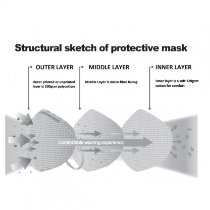 Structure of the 3 Layer Protective Face Masks